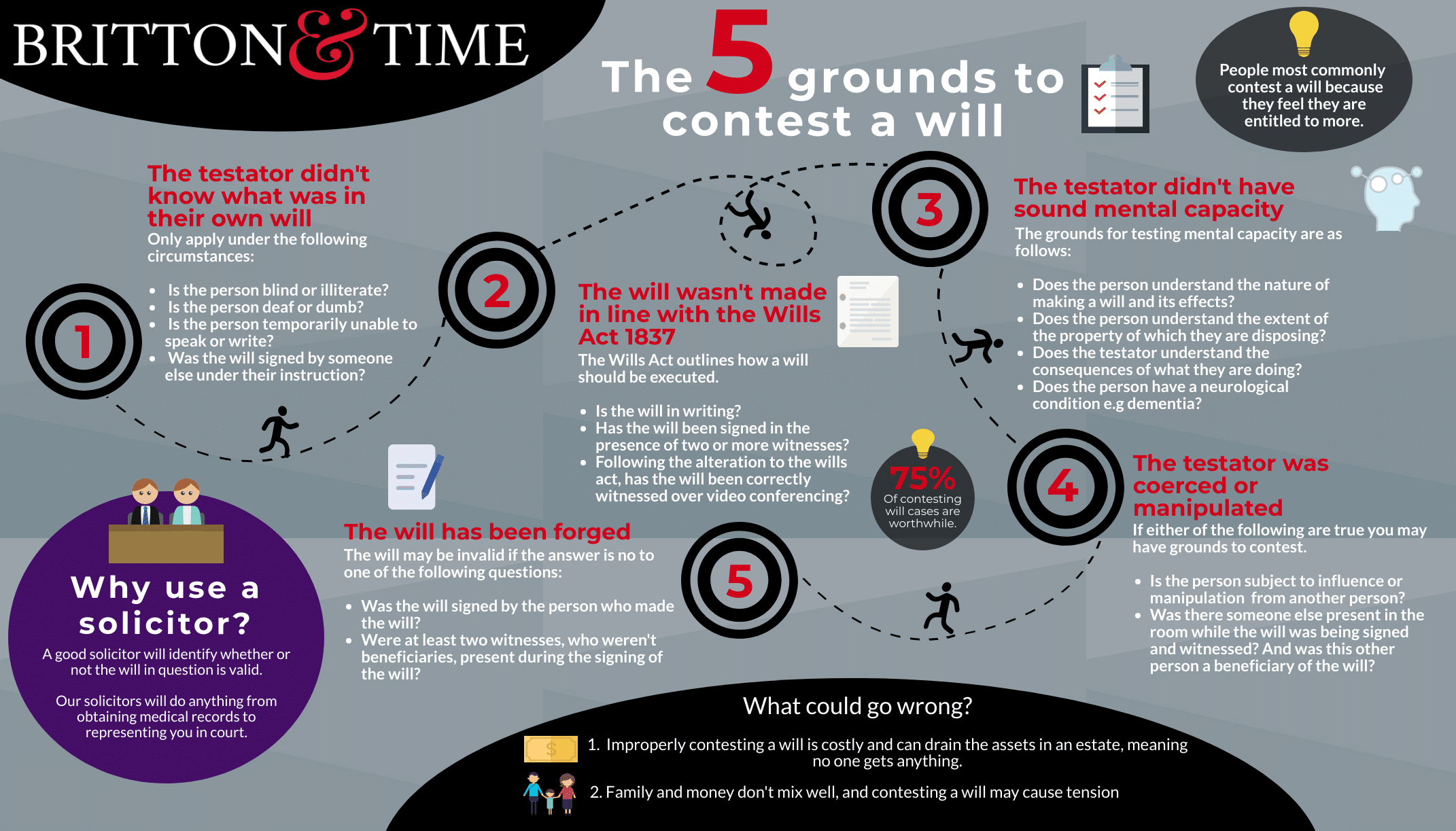 Infographic showing the five grounds to contest a will infographic 2