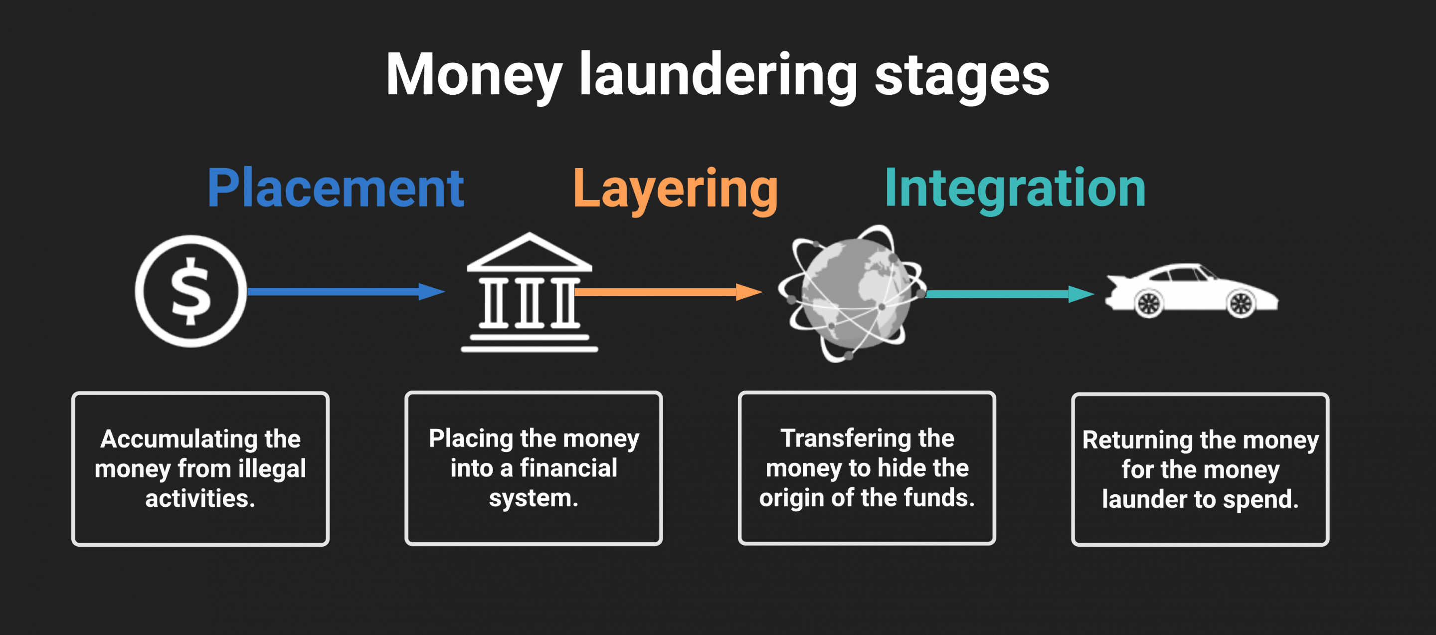 Flowchart outlining the stages of money laundering
