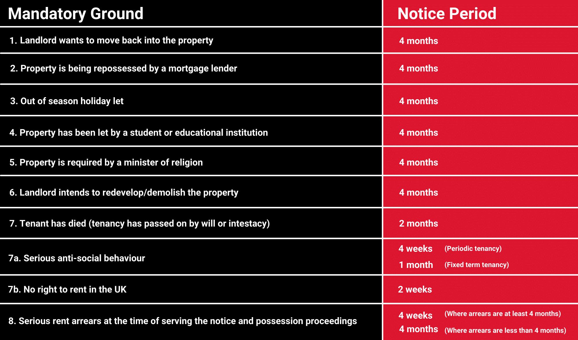 Mandatory grounds to serve a Section 8 notice